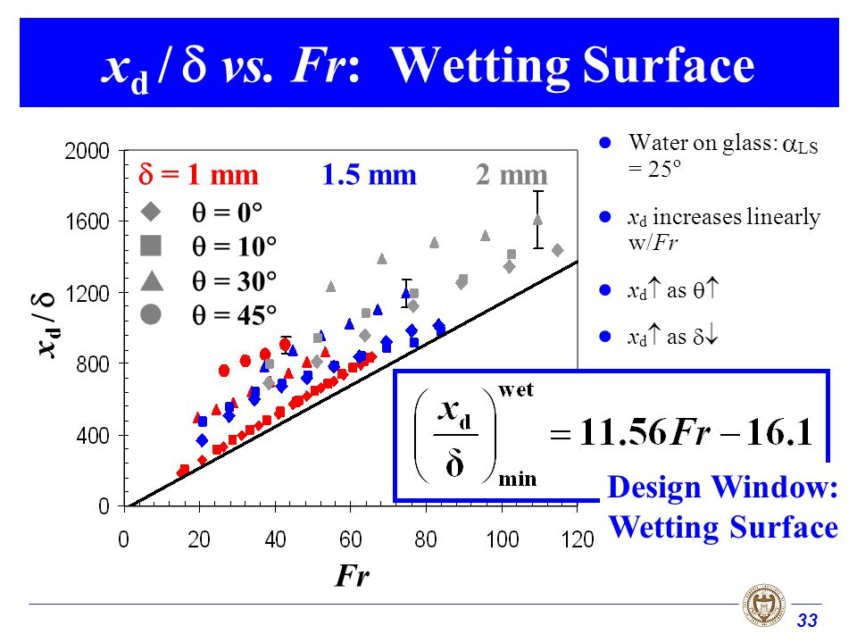33 x d / vs. Fr: Wetting Surface Water on glass: LS = 25 o x d increases linearly w/Fr x d as Fr x d / = 0 = 10 = 30 = 45 = 1 mm1.5 mm2 mm Design Wind