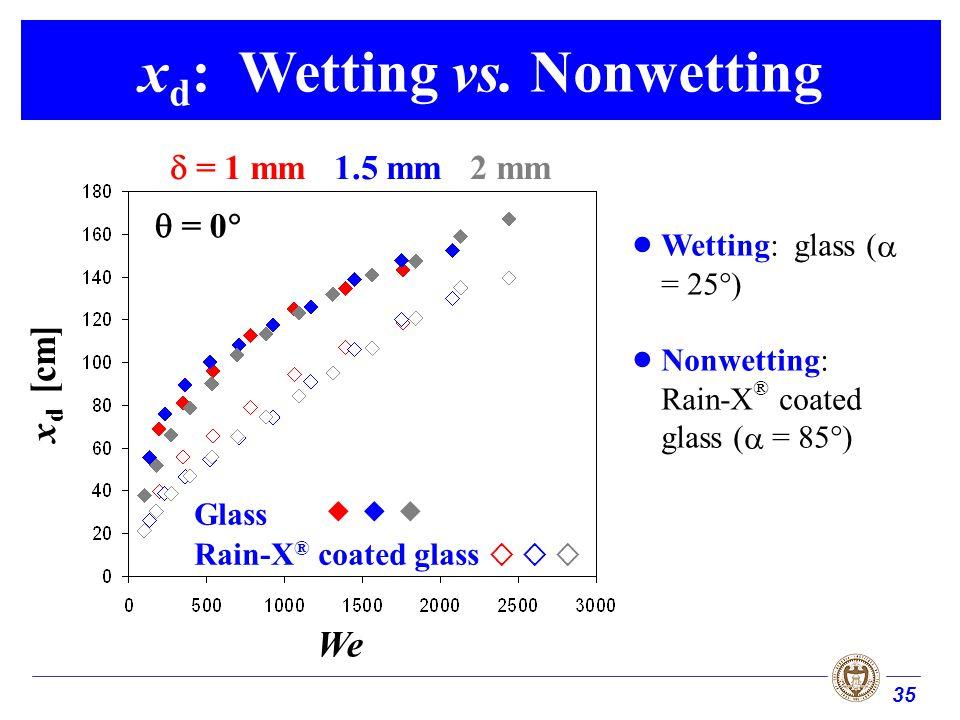 35 x d : Wetting vs.