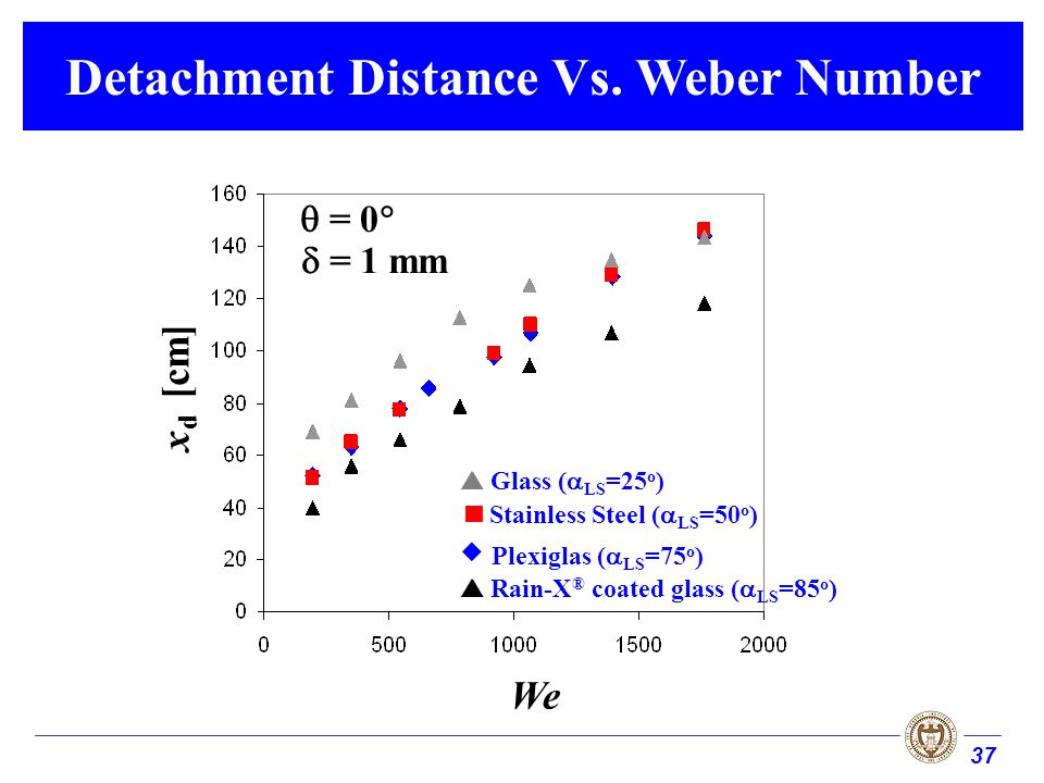 37 Detachment Distance Vs. Weber Number We x d [cm] = 0 Glass ( LS =25 o ) Stainless Steel ( LS =50 o ) Plexiglas ( LS =75 o ) Rain-X ® coated glass (