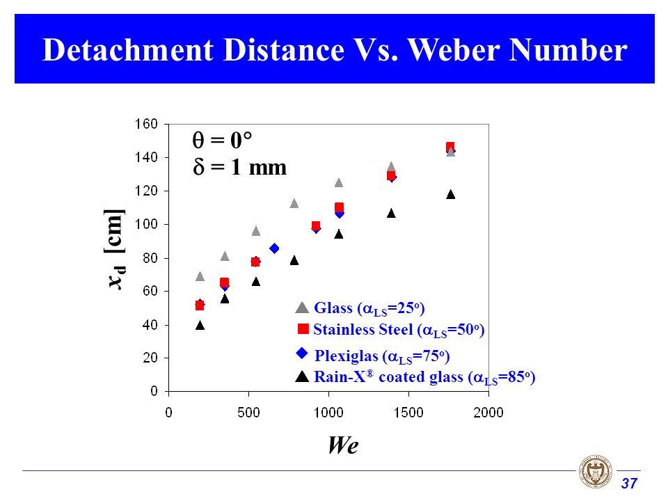 37 Detachment Distance Vs.