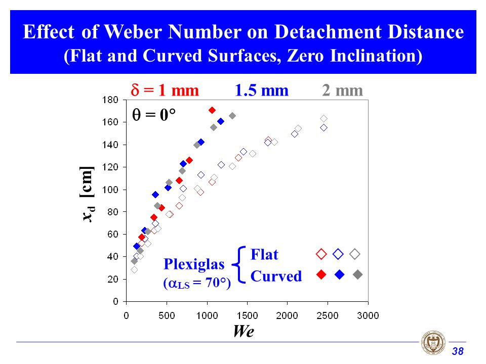 38 Effect of Weber Number on Detachment Distance (Flat and Curved Surfaces, Zero Inclination) Plexiglas ( LS = 70°) We x d [cm] Flat Curved = 1 mm1.5