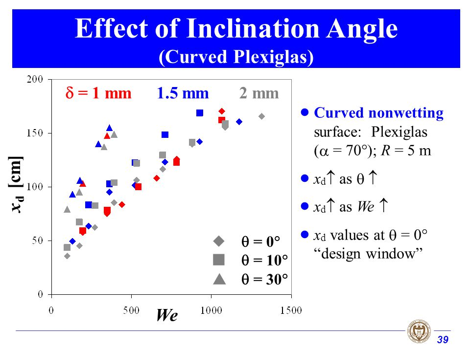 39 Effect of Inclination Angle (Curved Plexiglas) Curved nonwetting surface: Plexiglas ( = 70°); R = 5 m x d as x d as We x d values at = 0° design window x d [cm] = 1 mm1.5 mm2 mm = 0 = 10 = 30 We