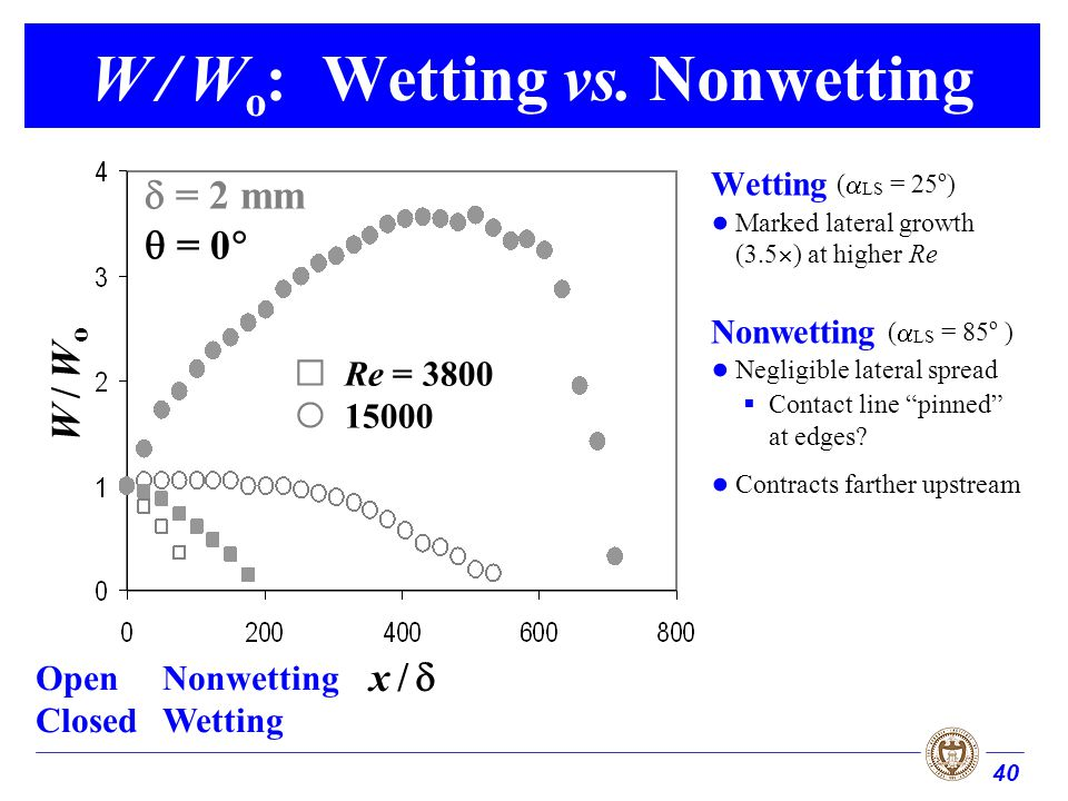 40 W / W o : Wetting vs. Nonwetting Wetting ( LS = 25 o ) Marked lateral growth (3.5 ) at higher Re Nonwetting ( LS = 85 o ) Negligible lateral spread