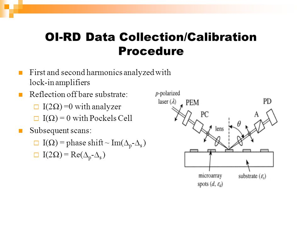 OI-RD Data Collection/Calibration Procedure First and second harmonics analyzed with lock-in amplifiers Reflection off bare substrate: I(2) =0 with analyzer I() = 0 with Pockels Cell Subsequent scans: I() = phase shift ~ Im( p - s ) I(2) = Re( p - s )