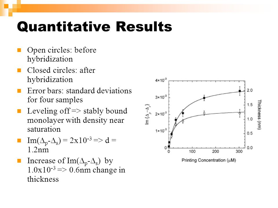 Quantitative Results Open circles: before hybridization Closed circles: after hybridization Error bars: standard deviations for four samples Leveling