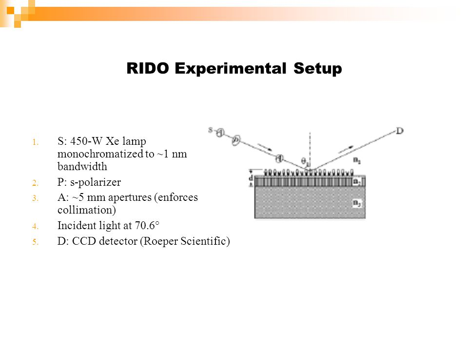 RIDO Experimental Setup 1. S: 450-W Xe lamp monochromatized to ~1 nm bandwidth 2. P: s-polarizer 3. A: ~5 mm apertures (enforces collimation) 4. Incid
