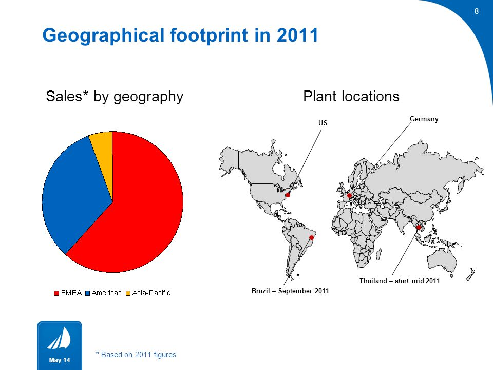 8 May 14 Geographical footprint in 2011 8 Sales* by geography Plant locations Germany US Thailand – start mid 2011 Brazil – September 2011 * Based on