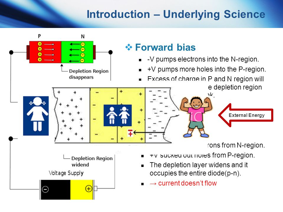 Introduction – Underlying Science Forward bias -V pumps electrons into the N-region. +V pumps more holes into the P-region. Excess of charge in P and