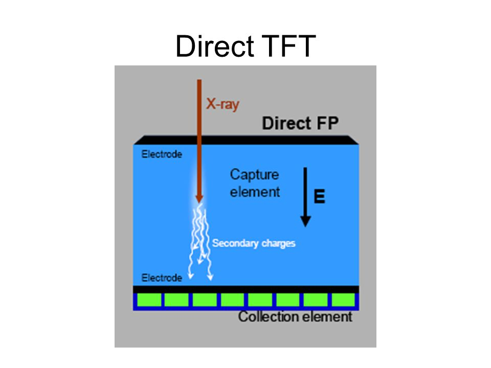 Direct TFT