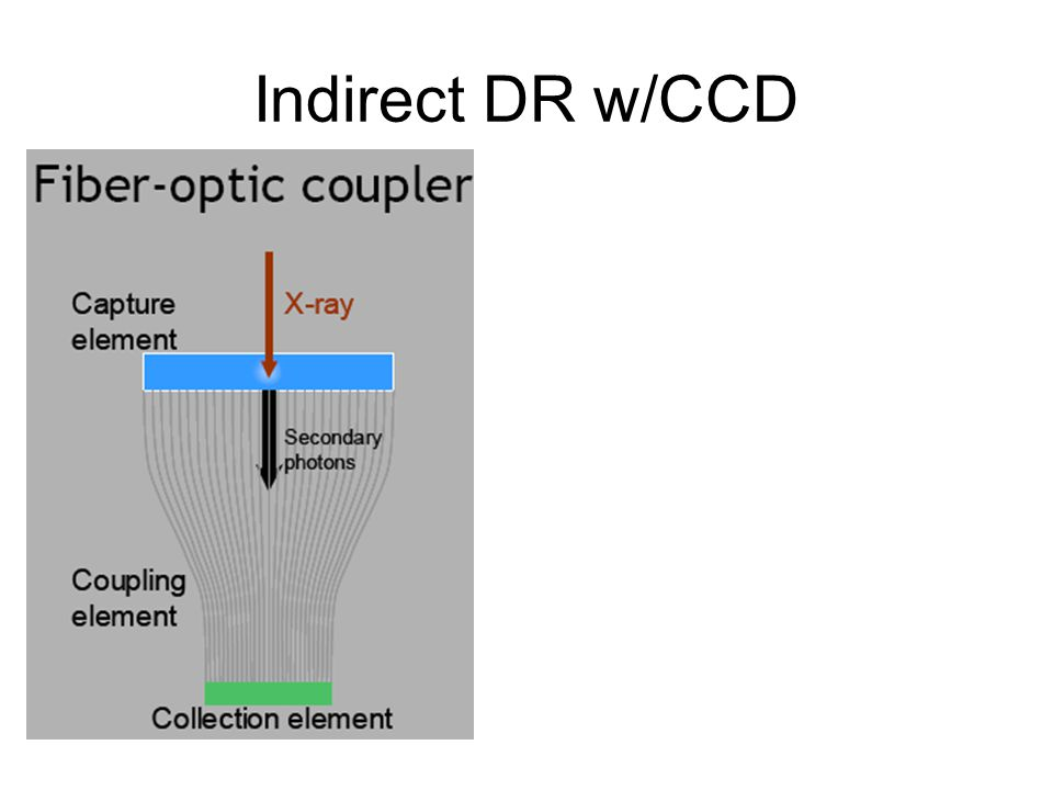 Indirect DR w/CCD