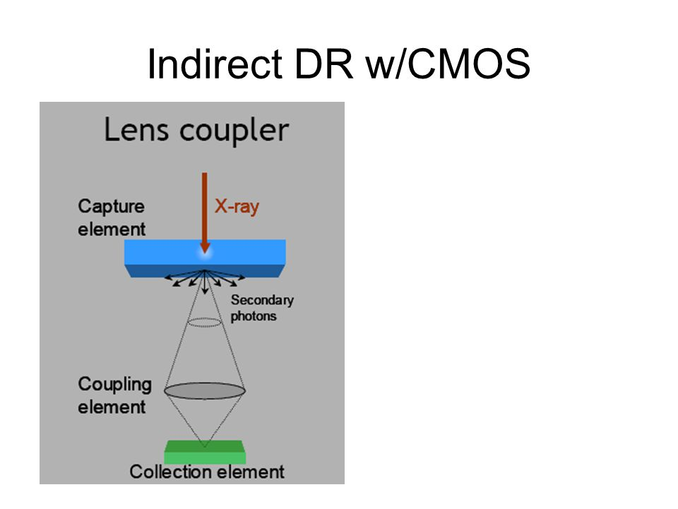Indirect DR w/CMOS