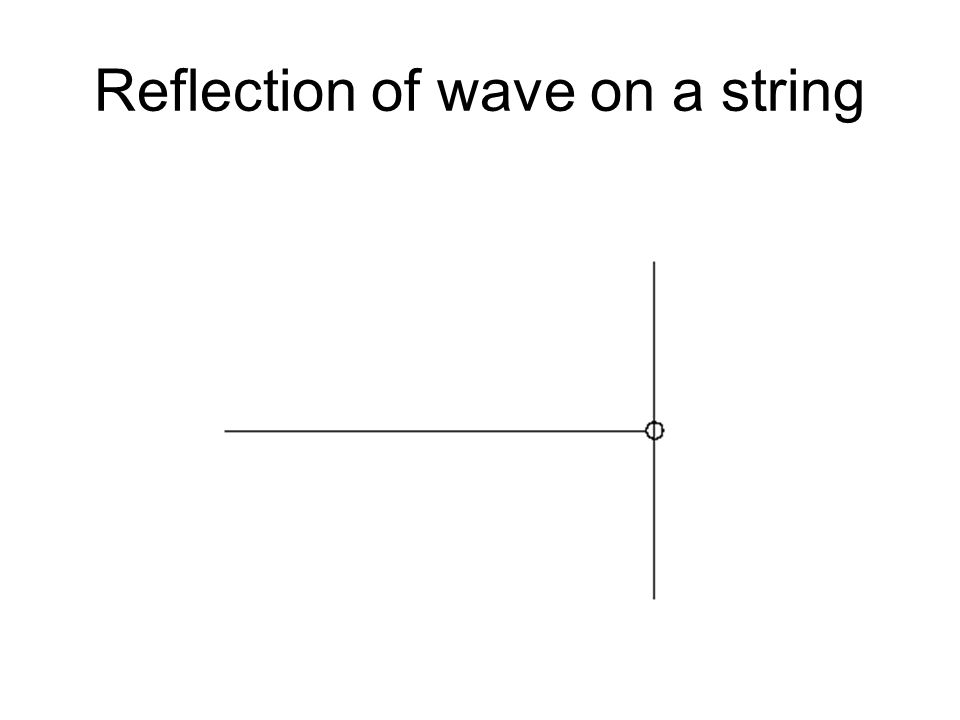 Reflection of wave on a string