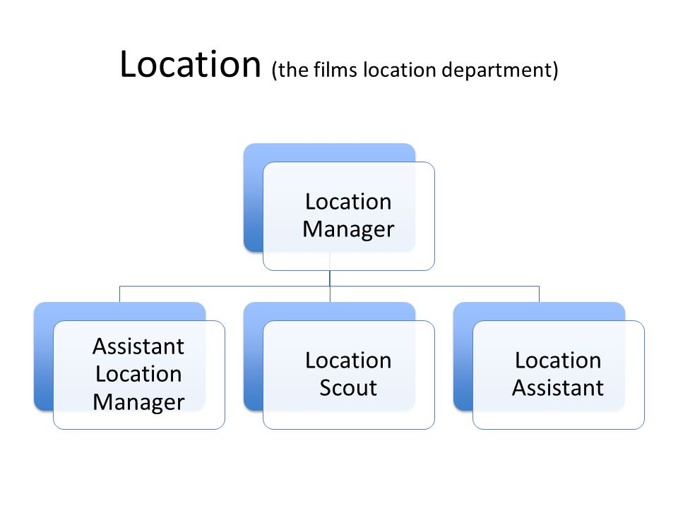 Location (the films location department) Location Manager Assistant Location Manager Location Scout Location Assistant