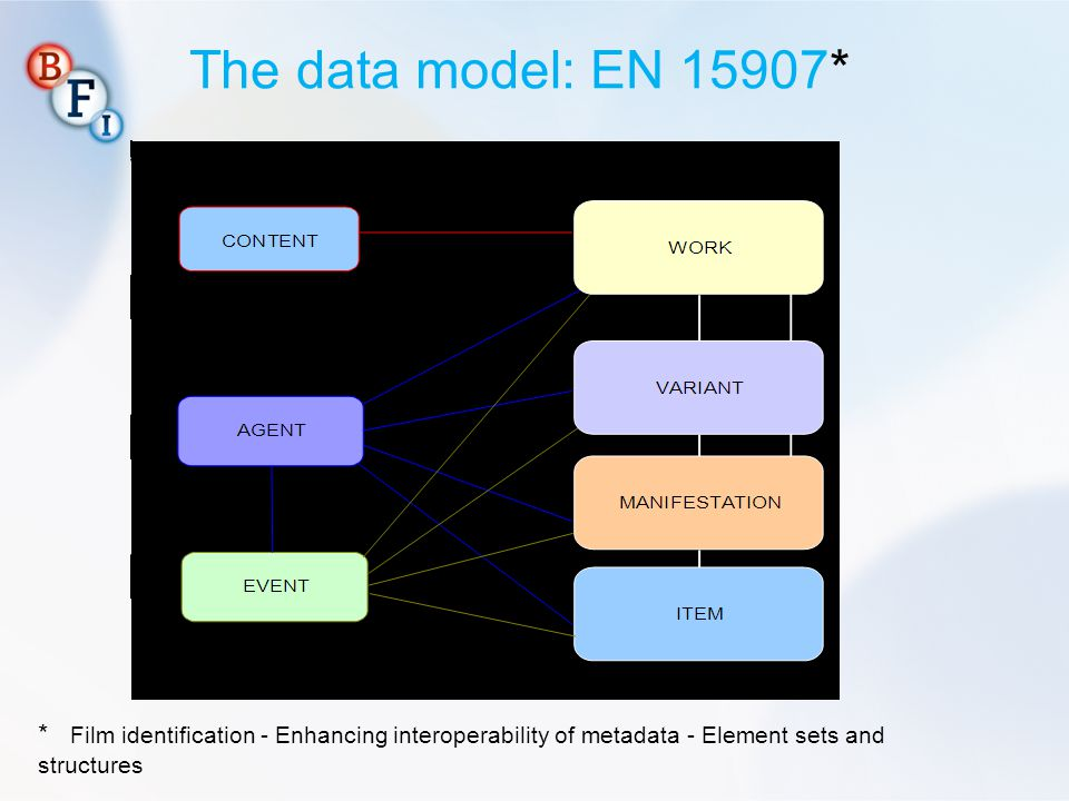 The data model: EN 15907* * Film identification - Enhancing interoperability of metadata - Element sets and structures