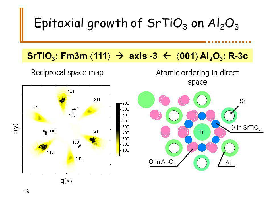 19 Epitaxial growth of SrTiO 3 on Al 2 O 3 O in SrTiO 3 Sr Al Ti O in Al 2 O 3 Reciprocal space map Atomic ordering in direct space SrTiO 3 : Fm3m 111