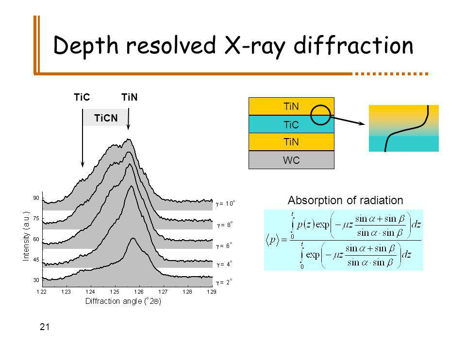 21 TiCN Depth resolved X-ray diffraction TiN TiC TiN WC Absorption of radiation TiC TiN