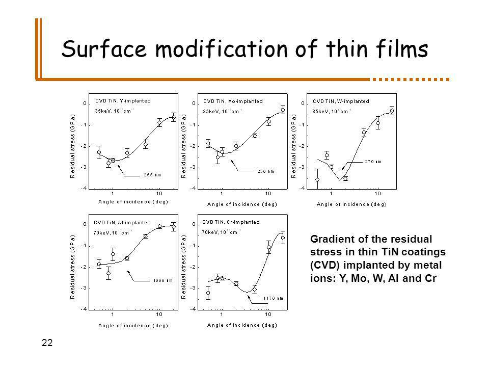 22 Surface modification of thin films Gradient of the residual stress in thin TiN coatings (CVD) implanted by metal ions: Y, Mo, W, Al and Cr