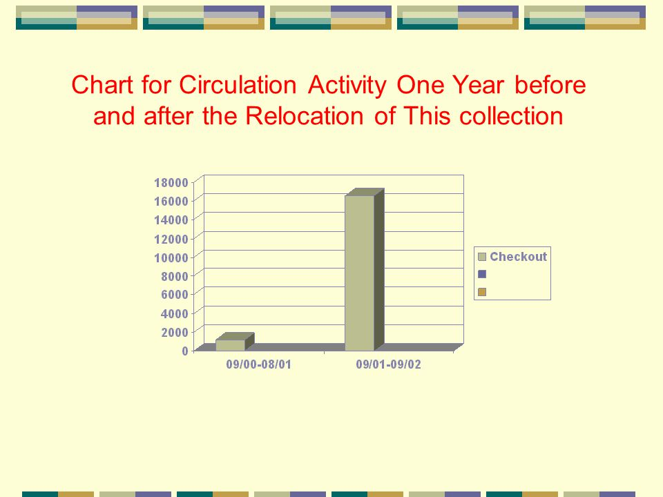 Chart for Circulation Activity One Year before and after the Relocation of This collection