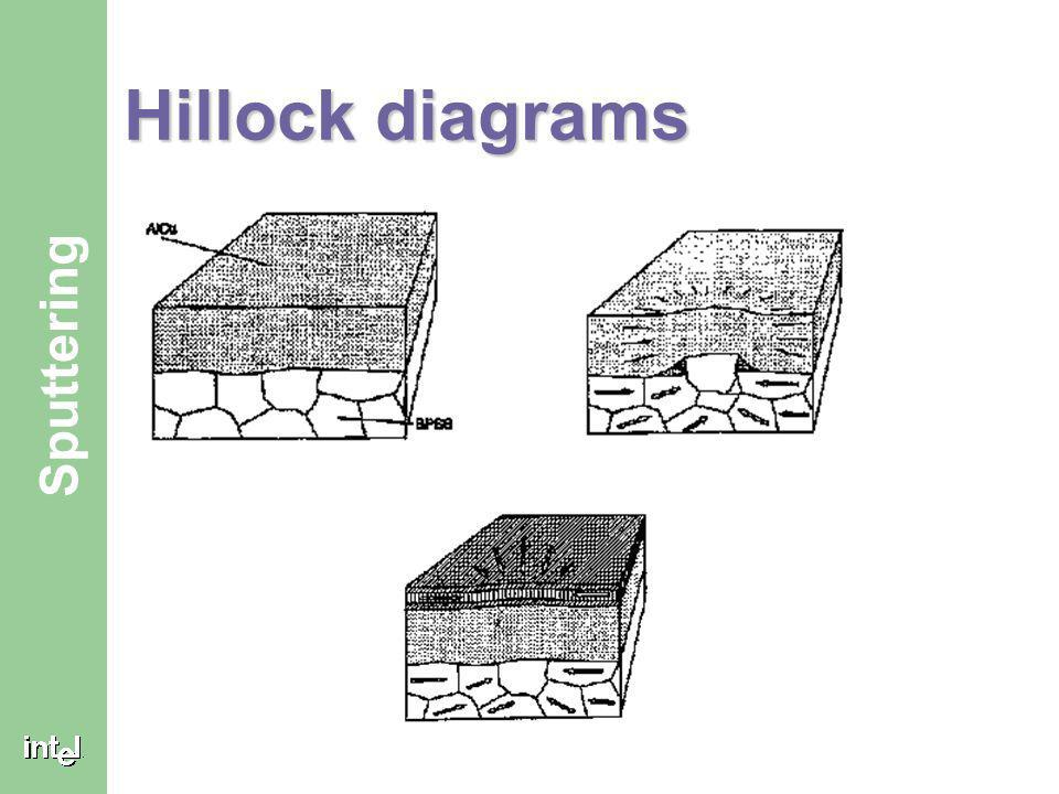 ® Sputtering TiN for Hillock Suppressant Hillock Suppressant is the second purpose for the TiN Arc layers. Hillock Suppressant is the second purpose f