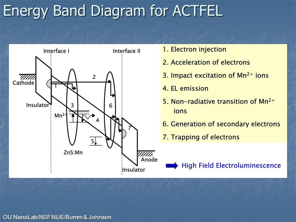 OU NanoLab/NSF NUE/Bumm & Johnson Energy Band Diagram for ACTFEL