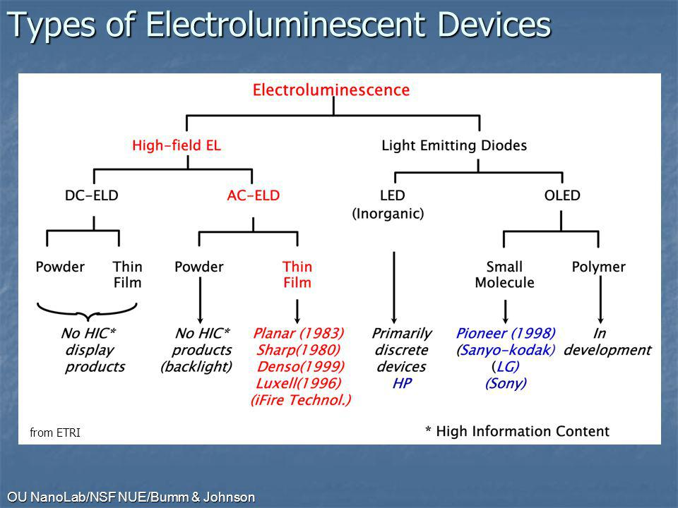 OU NanoLab/NSF NUE/Bumm & Johnson Types of Electroluminescent Devices from ETRI