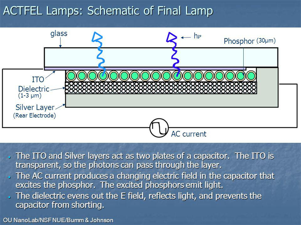 OU NanoLab/NSF NUE/Bumm & Johnson ACTFEL Lamps: Schematic of Final Lamp The ITO and Silver layers act as two plates of a capacitor.