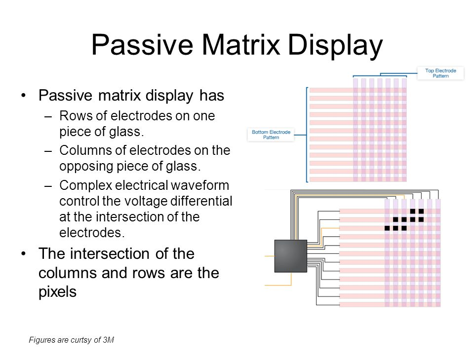 Figures are curtsy of 3M Passive Matrix Display Passive matrix display has –Rows of electrodes on one piece of glass. –Columns of electrodes on the op