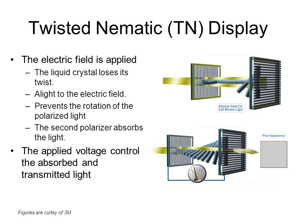 Figures are curtsy of 3M Twisted Nematic (TN) Display The electric field is applied –The liquid crystal loses its twist. –Alight to the electric field
