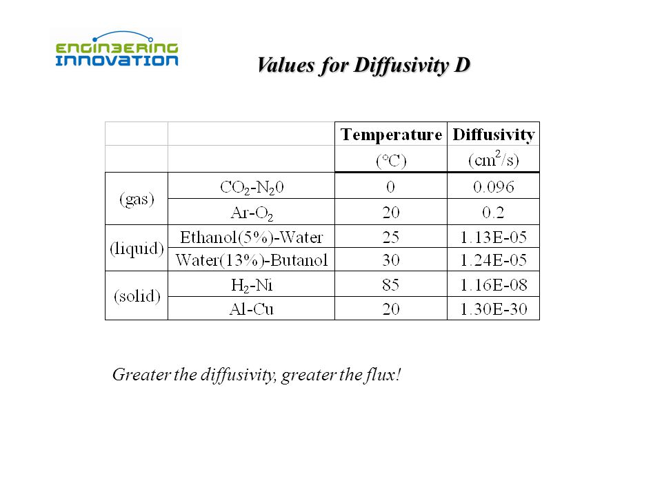 Values for Diffusivity D Greater the diffusivity, greater the flux!