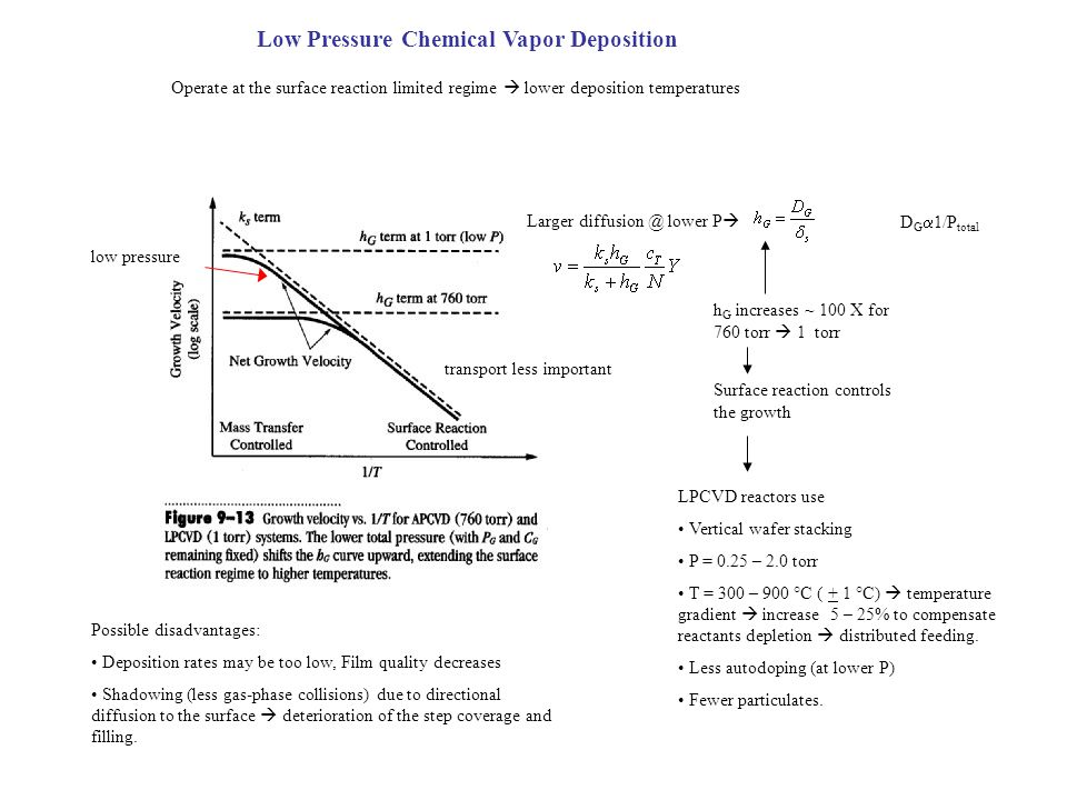 Low Pressure Chemical Vapor Deposition Operate at the surface reaction limited regime lower deposition temperatures Larger diffusion @ lower P h G inc