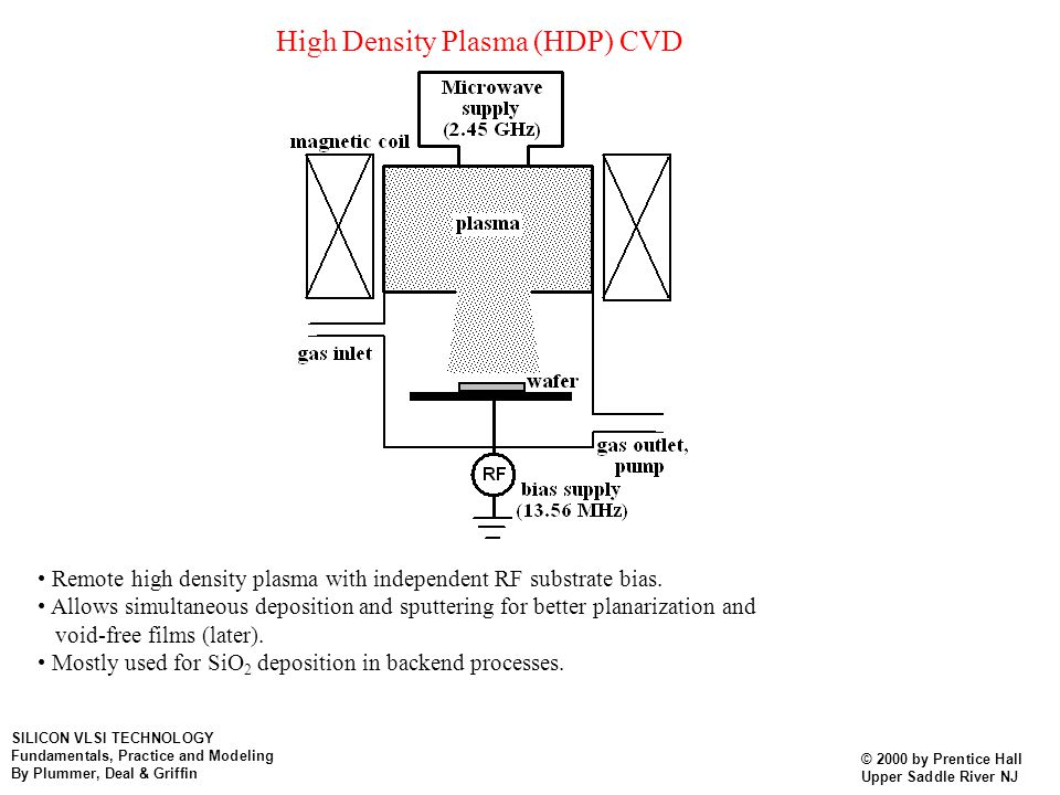 High Density Plasma (HDP) CVD Remote high density plasma with independent RF substrate bias. Allows simultaneous deposition and sputtering for better