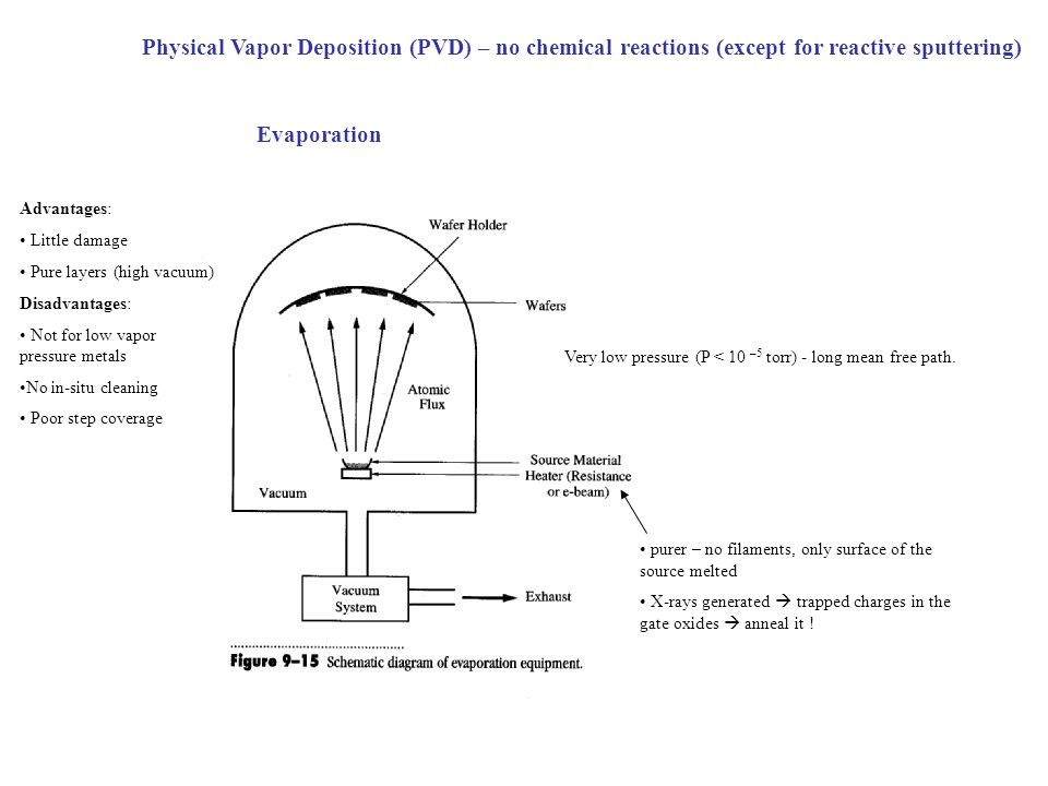 Physical Vapor Deposition (PVD) – no chemical reactions (except for reactive sputtering) Evaporation Advantages: Little damage Pure layers (high vacuu