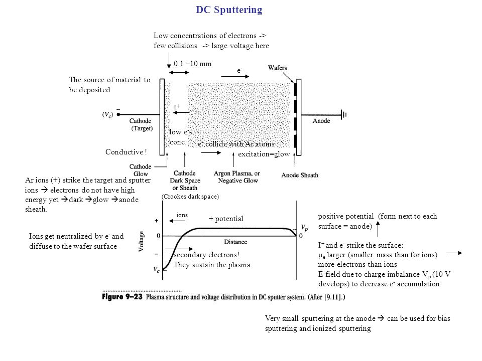 DC Sputtering Low concentrations of electrons -> few collisions -> large voltage here 0.1 –10 mm Ar ions (+) strike the target and sputter ions electr