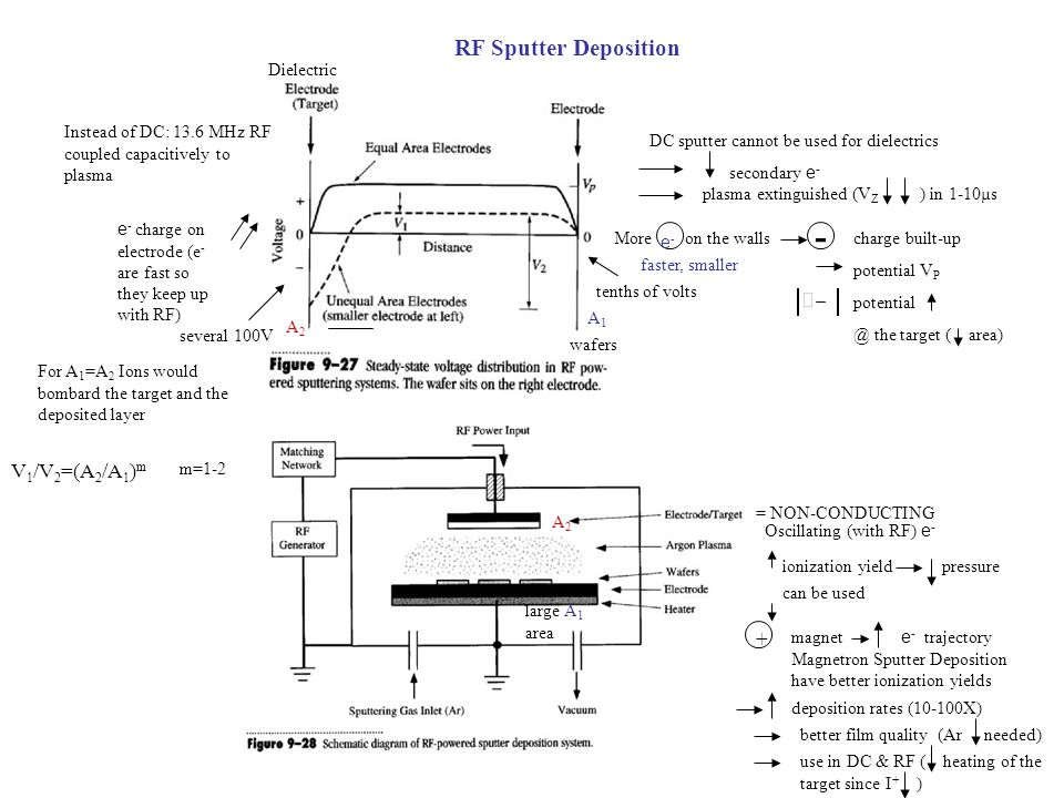 RF Sputter Deposition Dielectric Instead of DC: 13.6 MHz RF coupled capacitively to plasma several 100V wafers DC sputter cannot be used for dielectri