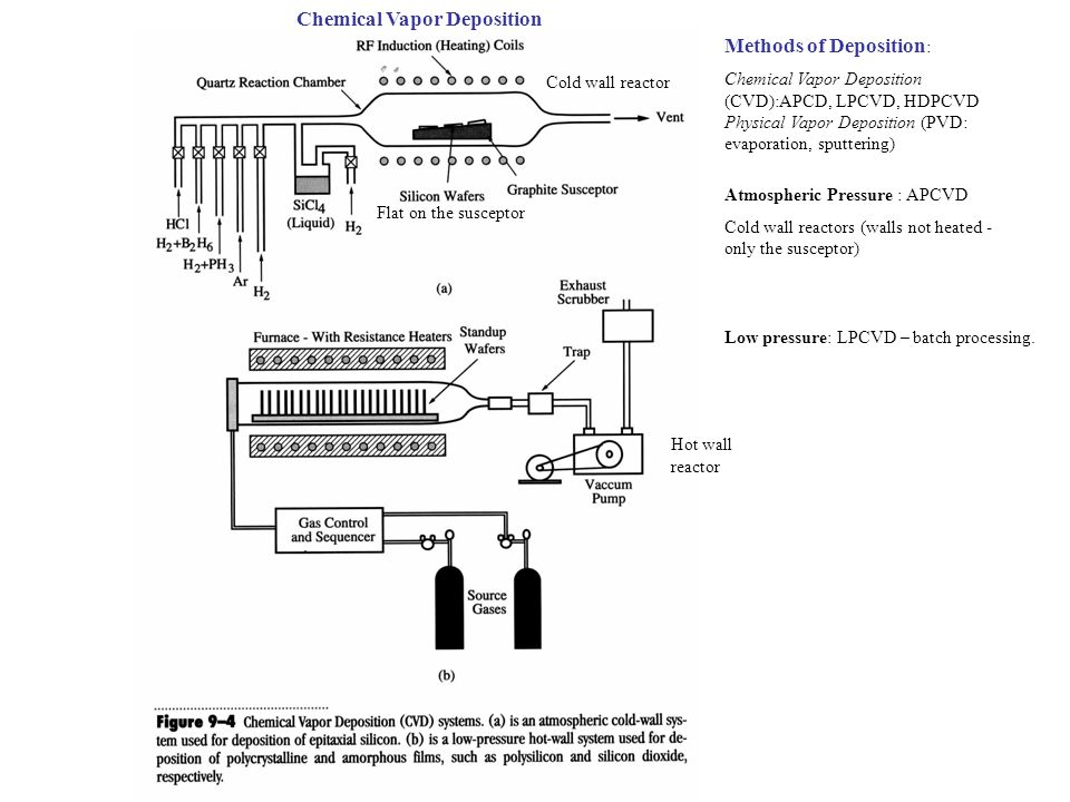 Chemical Vapor Deposition Flat on the susceptor Cold wall reactor Methods of Deposition : Chemical Vapor Deposition (CVD):APCD, LPCVD, HDPCVD Physical
