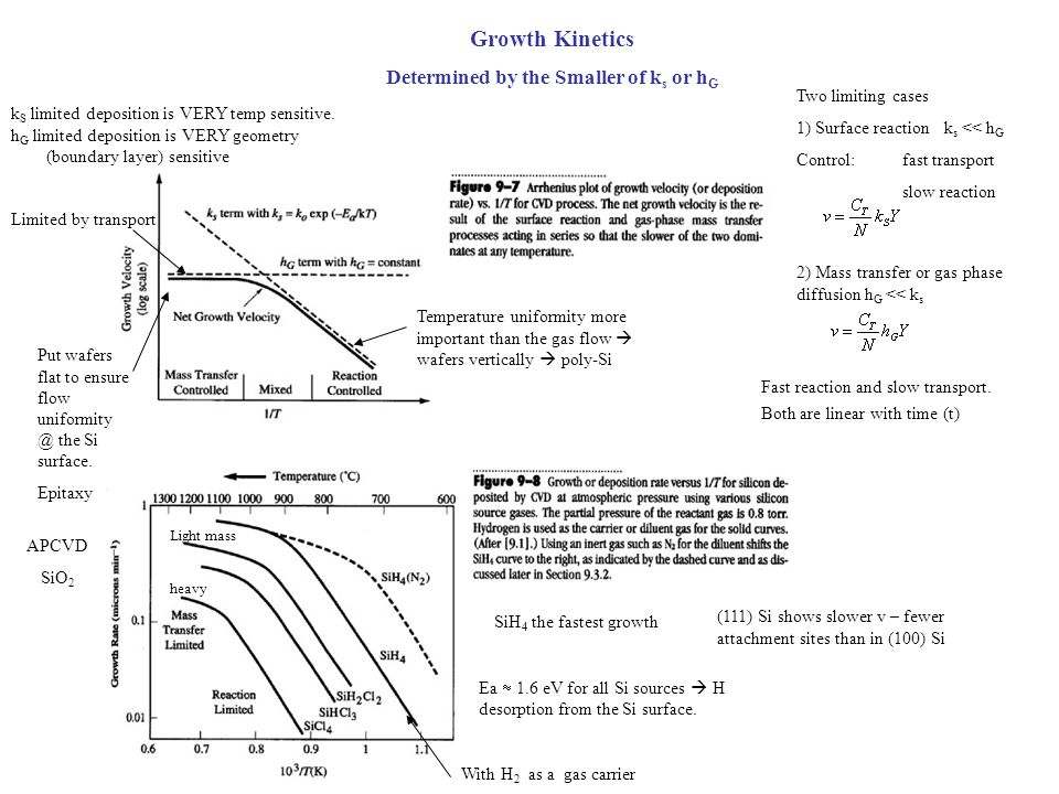 Growth Kinetics Determined by the Smaller of k s or h G Two limiting cases 1) Surface reaction k s << h G Control: fast transport slow reaction 2) Mas