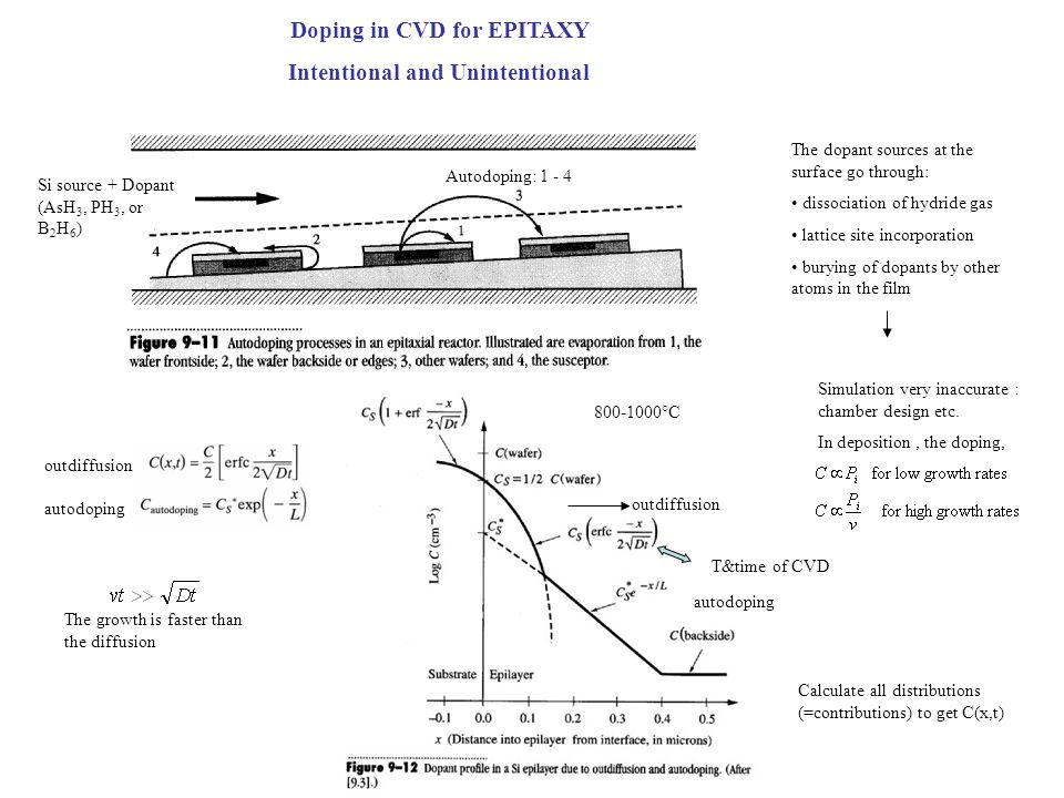 Doping in CVD for EPITAXY Intentional and Unintentional Si source + Dopant (AsH 3, PH 3, or B 2 H 6 ) Autodoping: 1 - 4 outdiffusion autodoping The gr
