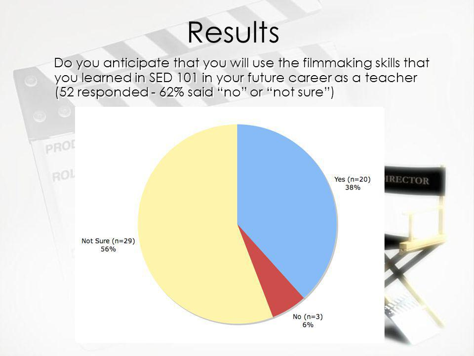 Results Do you anticipate that you will use the filmmaking skills that you learned in SED 101 in your future career as a teacher (52 responded - 62% said no or not sure)