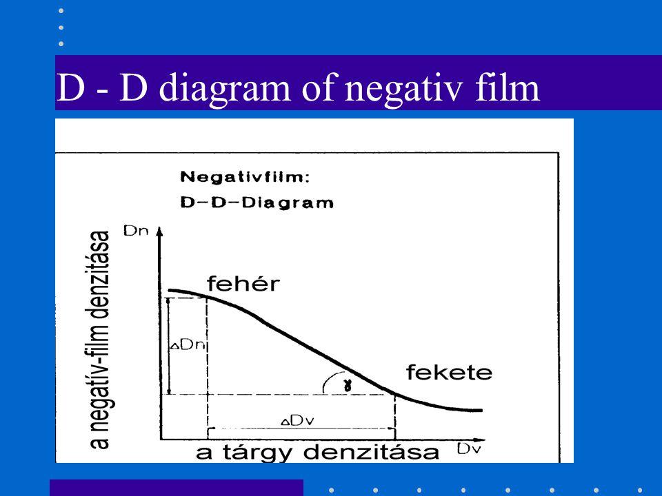 D - D diagram of negativ film