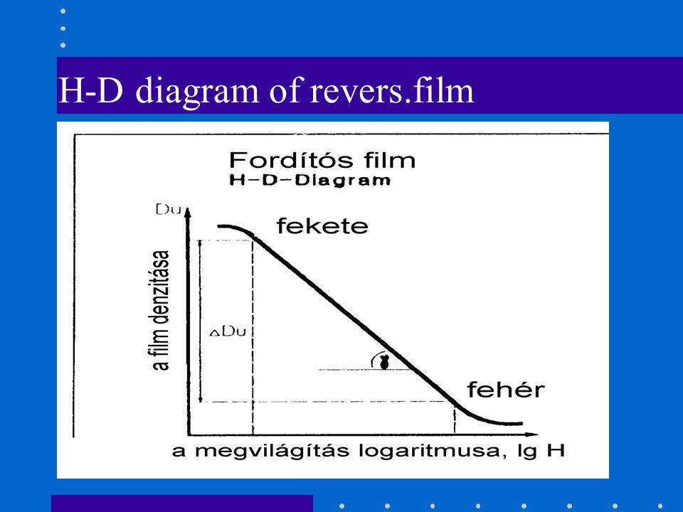 H-D diagram of revers.film