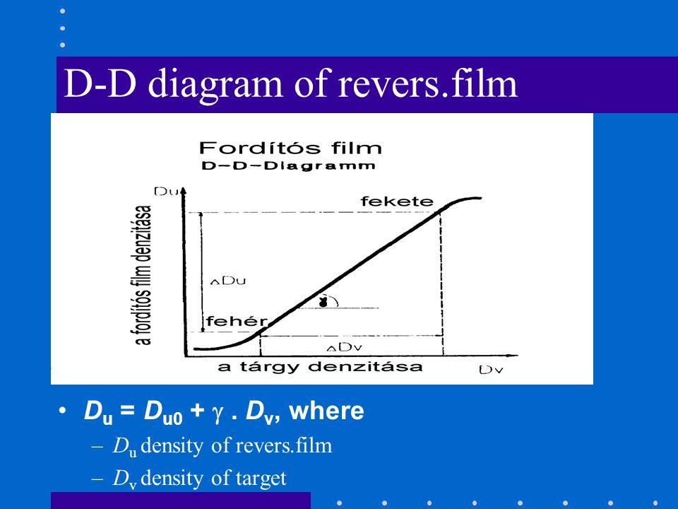 D-D diagram of revers.film D u = D u0 +.