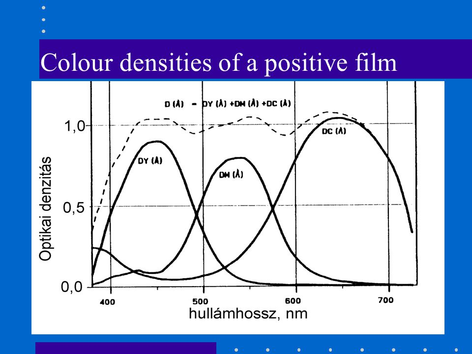Colour densities of a positive film