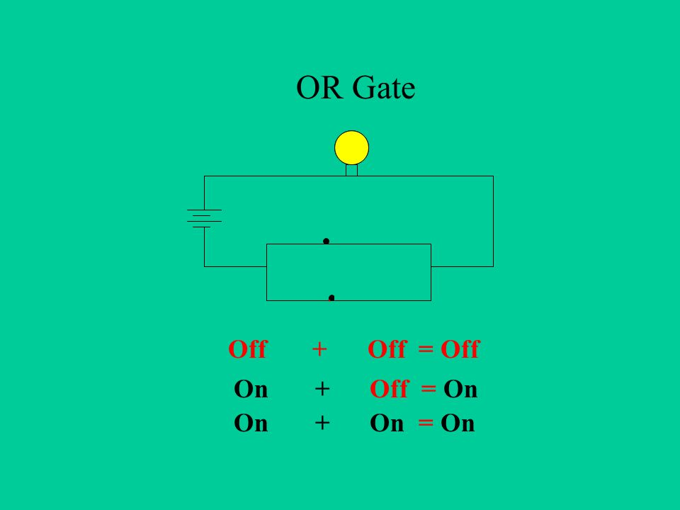On + Off = On Off + Off = Off OR Gate On + On = On