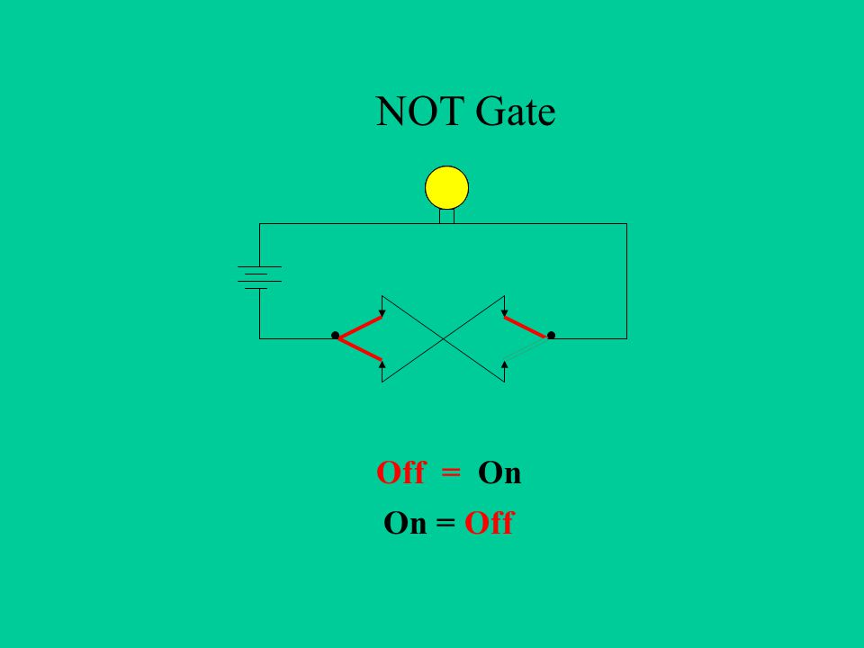 On = Off Off = On NOT Gate