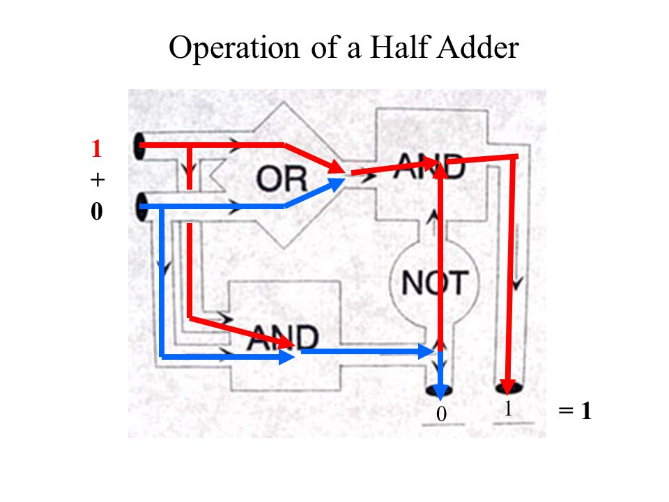 1+01+0 0 1 Operation of a Half Adder = 1