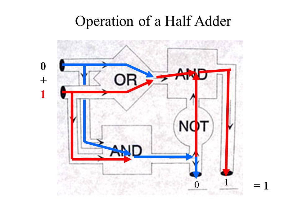 0+10+1 0 1 Operation of a Half Adder = 1