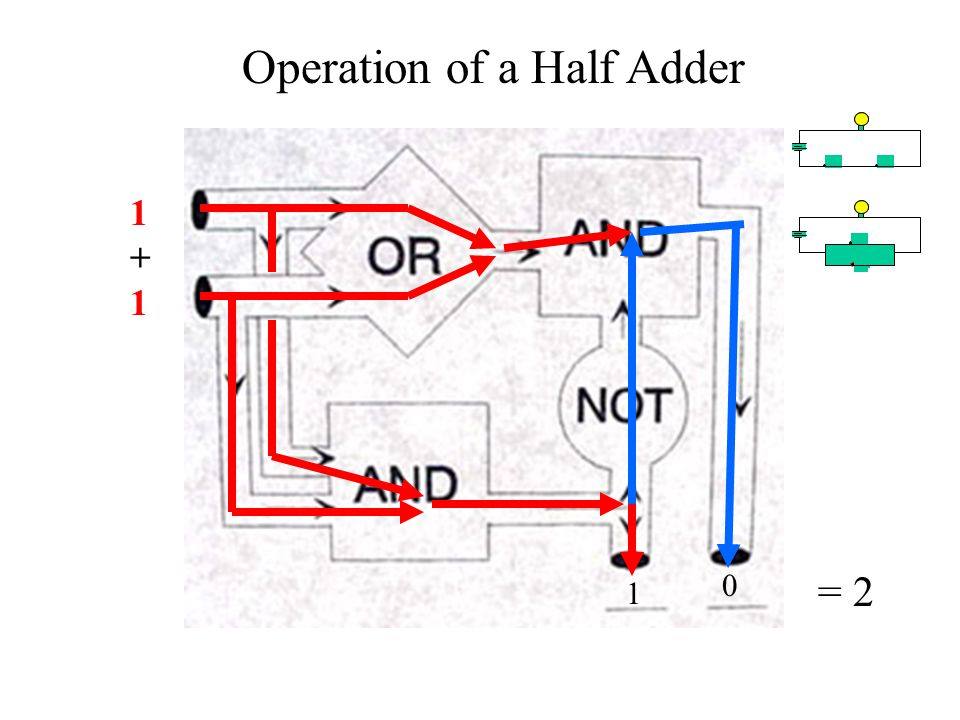 1+11+1 1 0 Operation of a Half Adder = 2