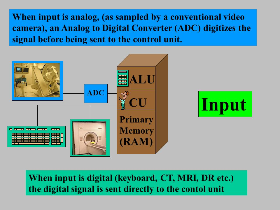Input ALU CU Primary Memory (RAM) ADC When input is analog, (as sampled by a conventional video camera), an Analog to Digital Converter (ADC) digitize