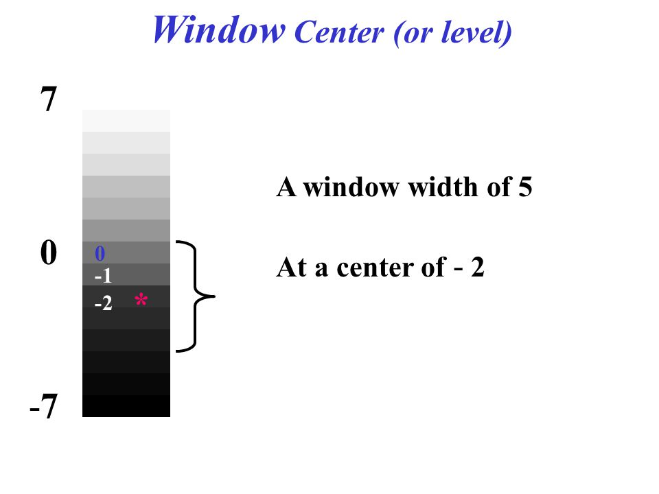 Window Center (or level) At a center of - 2 A window width of 5 0 7 -7-7 * -2 0