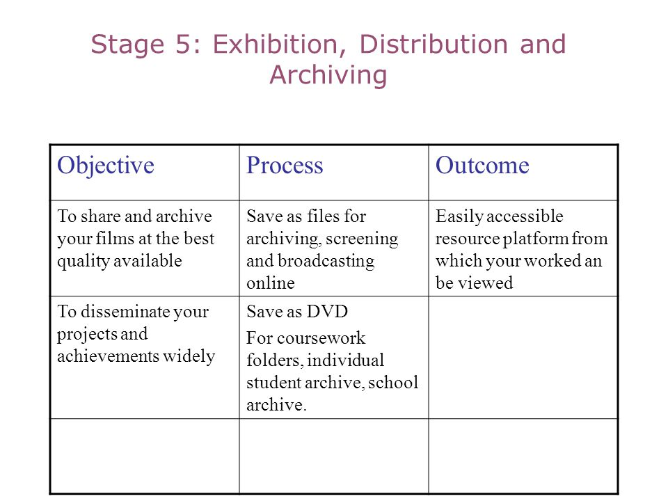 Stage 5: Exhibition, Distribution and Archiving ObjectiveProcessOutcome To share and archive your films at the best quality available Save as files for archiving, screening and broadcasting online Easily accessible resource platform from which your worked an be viewed To disseminate your projects and achievements widely Save as DVD For coursework folders, individual student archive, school archive.